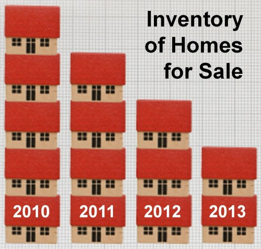 Housing Inventory in 2013